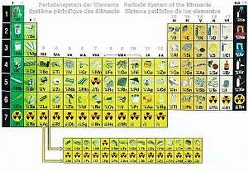 Periodensystem mit fotografien der elemente ivo haas for Trauermucken loswerden mit chemie